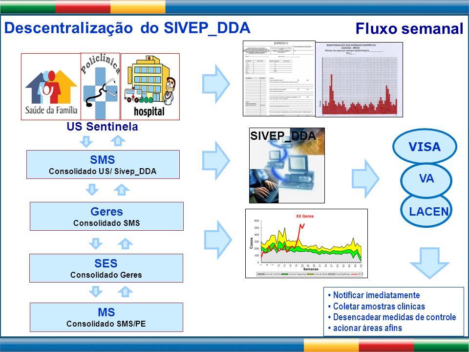 Descentralização do SIVEP_DDA SMS Consolidado US/ Sivep_DDA Geres Consolidado SMS SIVEP_DDA MS Consolidado SMS/PE Notificar imediatamente Coletar amos
