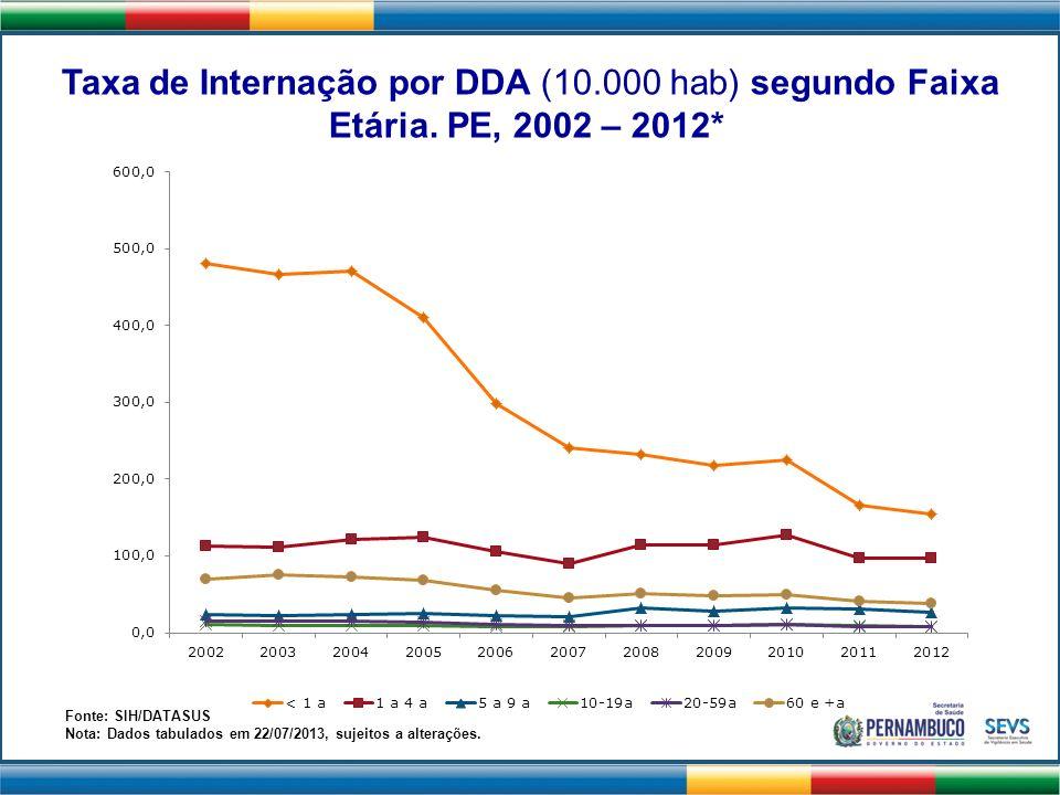Taxa de Internação por DDA (10.000 hab) segundo Faixa Etária. PE, 2002 – 2012* Fonte: SIH/DATASUS Nota: Dados tabulados em 22/07/2013, sujeitos a alte