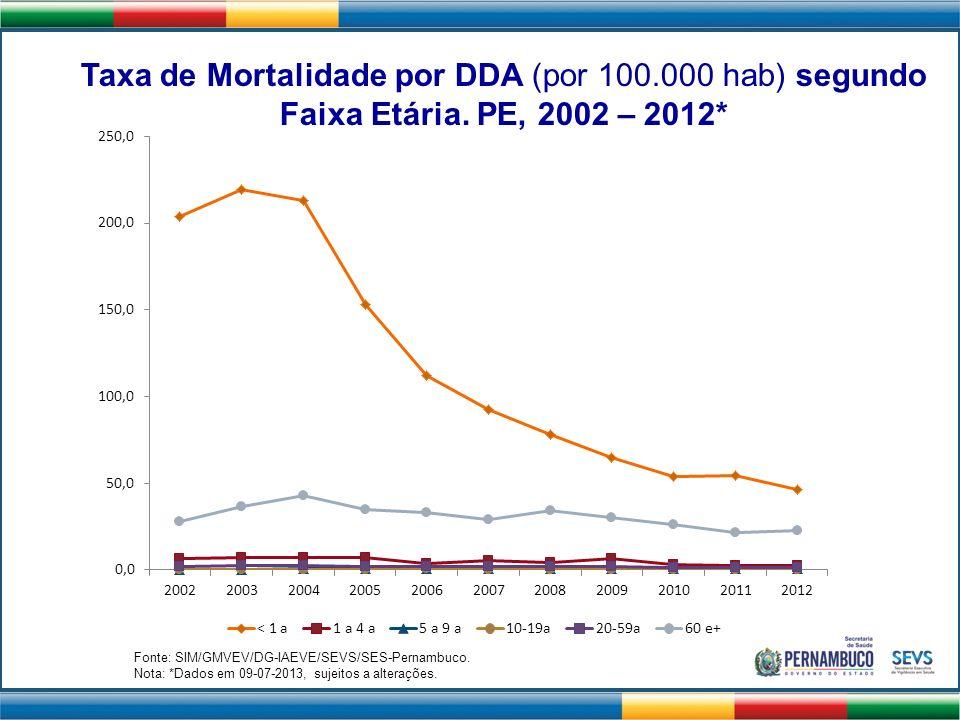 Taxa de Mortalidade por DDA (por 100.000 hab) segundo Faixa Etária. PE, 2002 – 2012* Fonte: SIM/GMVEV/DG-IAEVE/SEVS/SES-Pernambuco. Nota: *Dados em 09