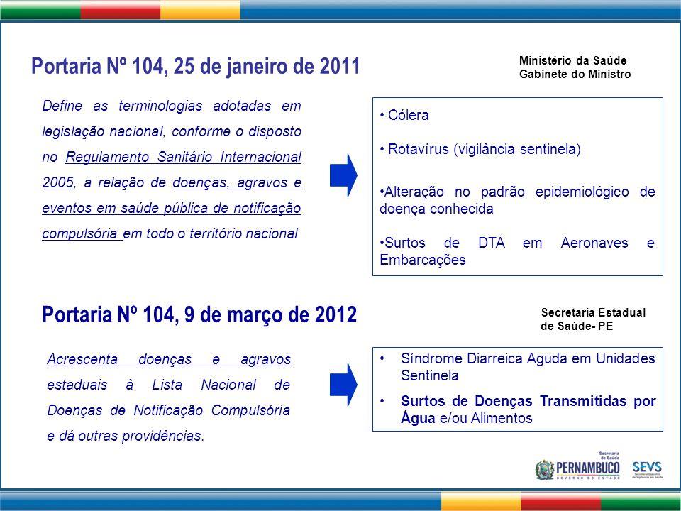 Portaria Nº 104, 25 de janeiro de 2011 Cólera Rotavírus (vigilância sentinela) Alteração no padrão epidemiológico de doença conhecida Surtos de DTA em
