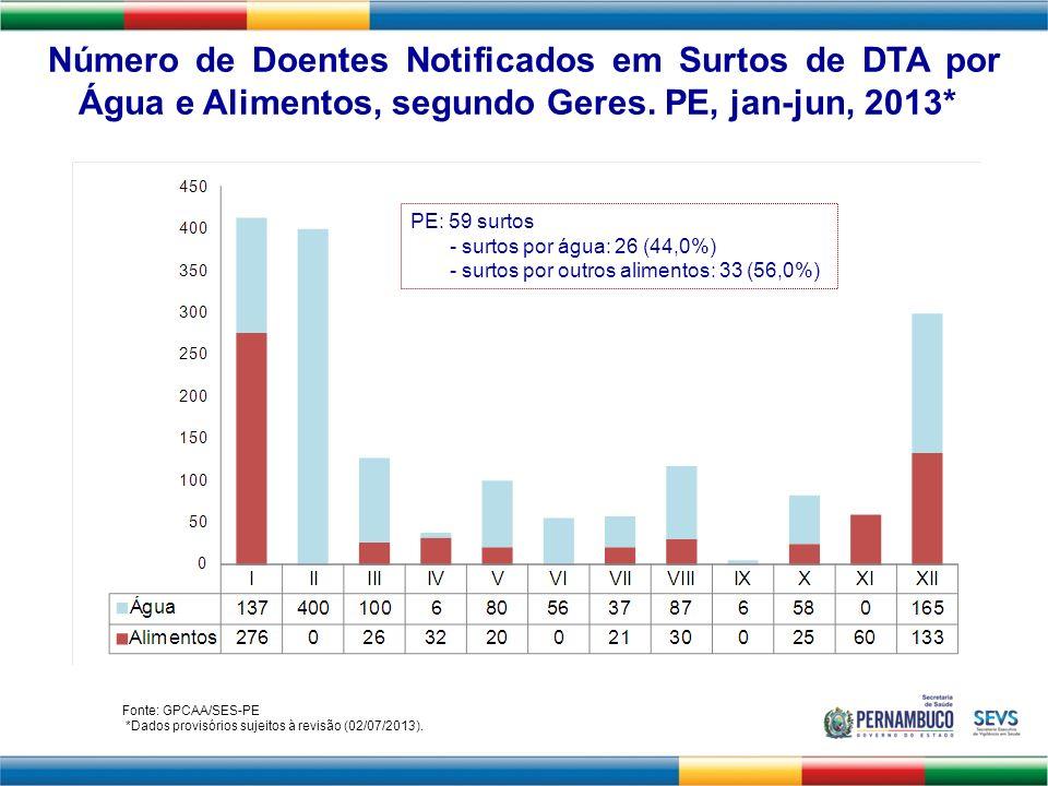 MDDA - Corredor Endêmico Semanal de Casos de DDA.