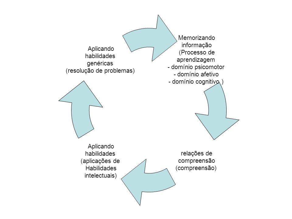Memorizando informação (Processo de aprendizagem - domínio psicomotor - domínio afetivo - domínio cognitivo ) relações de compreensão (compreensão) Aplicando habilidades (aplicações de Habilidades intelectuais) Aplicando habilidades genéricas (resolução de problemas)