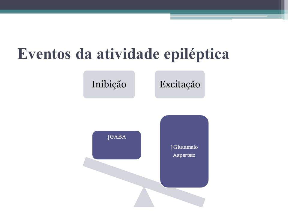 Eventos da atividade epiléptica InibiçãoExcitação GABA Glutamato Aspartato