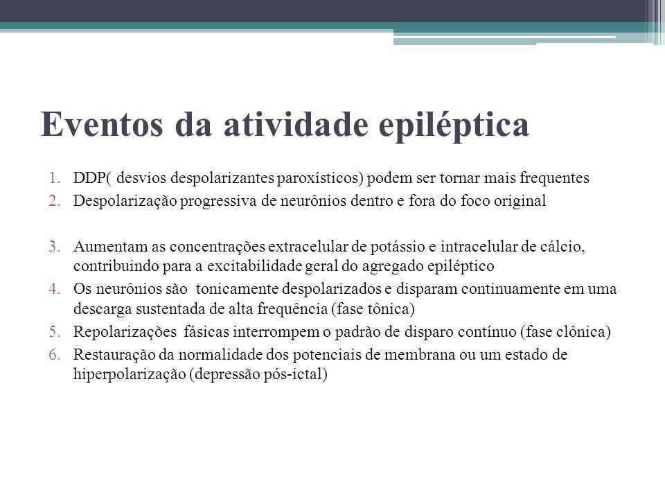 Eventos da atividade epiléptica 1.DDP( desvios despolarizantes paroxísticos) podem ser tornar mais frequentes 2.Despolarização progressiva de neurônio