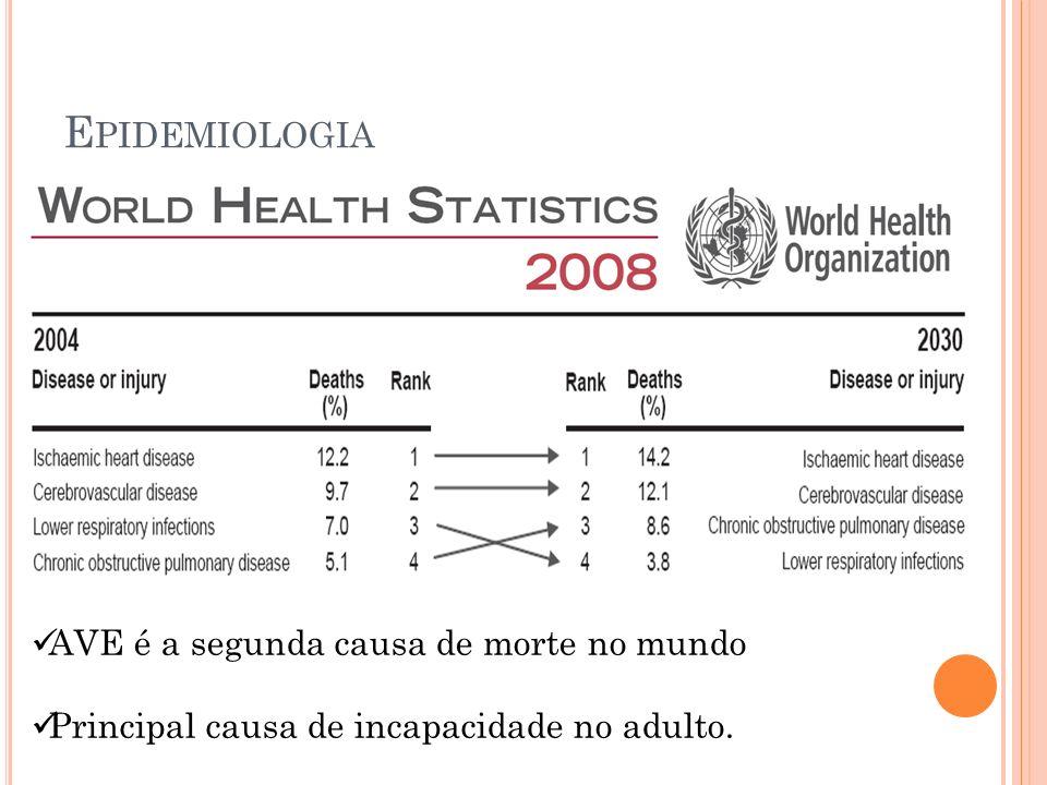 E PIDEMIOLOGIA AVE é a segunda causa de morte no mundo Principal causa de incapacidade no adulto.