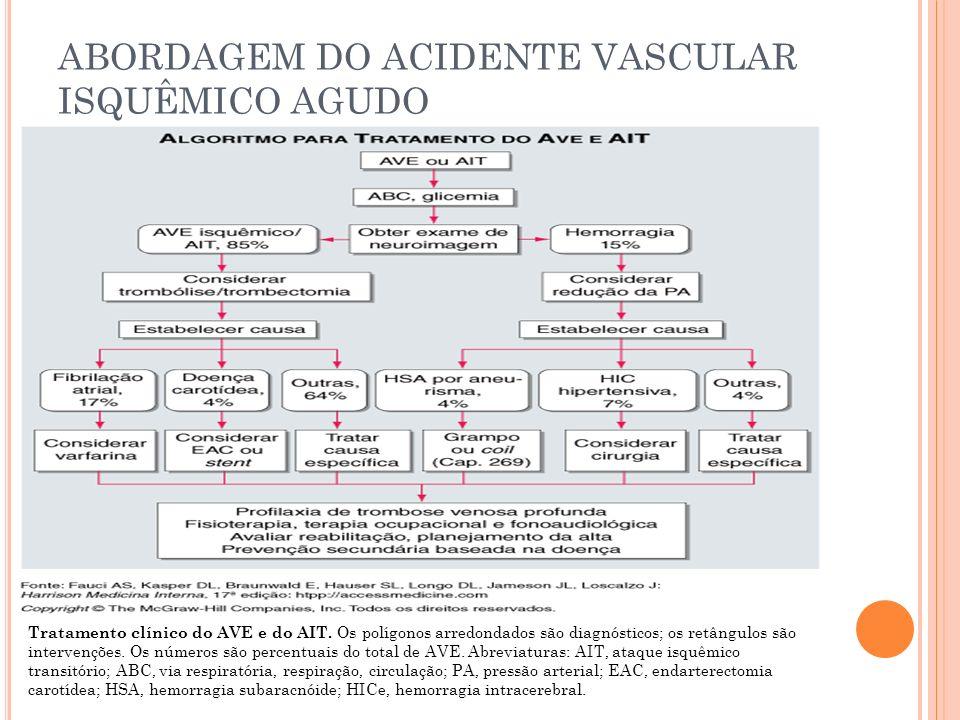 ABORDAGEM DO ACIDENTE VASCULAR ISQUÊMICO AGUDO Tratamento clínico do AVE e do AIT. Os polígonos arredondados são diagnósticos; os retângulos são inter