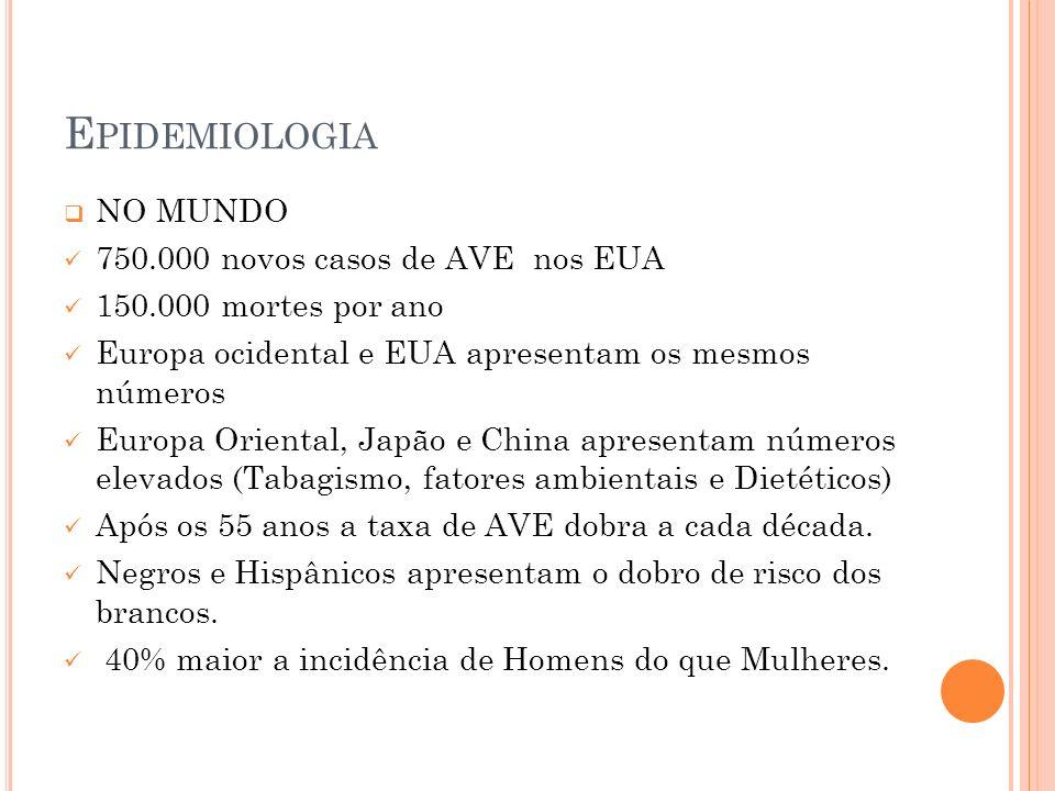 E PIDEMIOLOGIA NO MUNDO 750.000 novos casos de AVE nos EUA 150.000 mortes por ano Europa ocidental e EUA apresentam os mesmos números Europa Oriental,