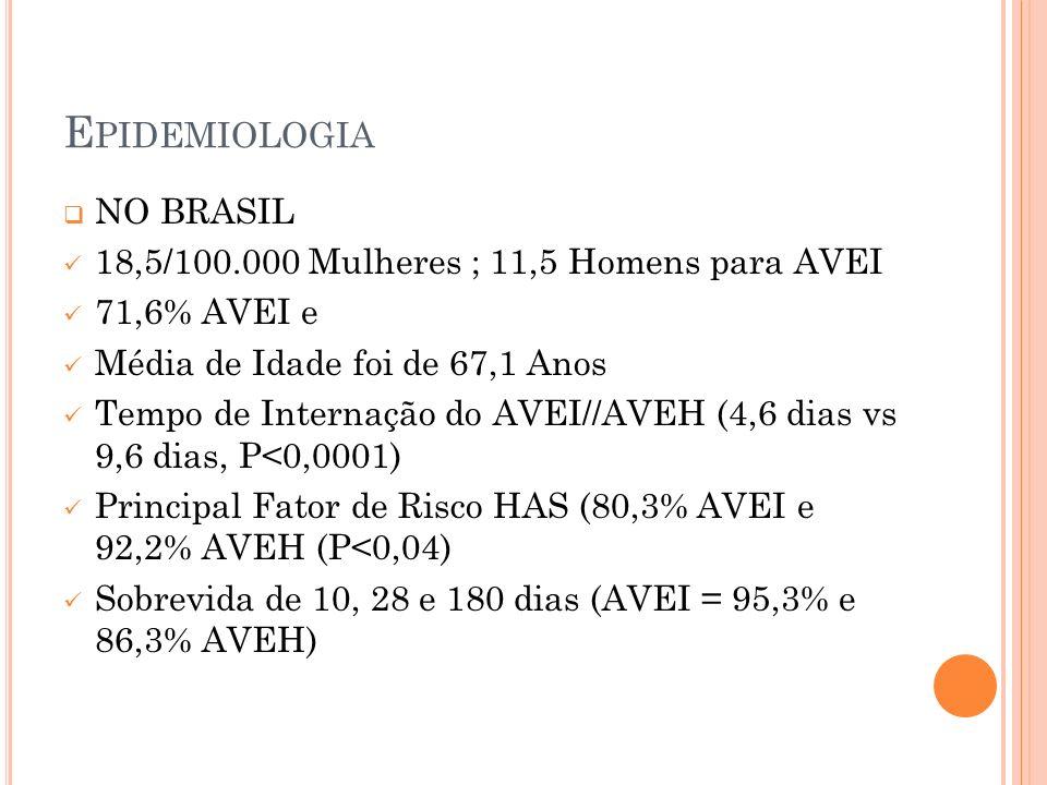 E PIDEMIOLOGIA NO BRASIL 18,5/100.000 Mulheres ; 11,5 Homens para AVEI 71,6% AVEI e Média de Idade foi de 67,1 Anos Tempo de Internação do AVEI//AVEH