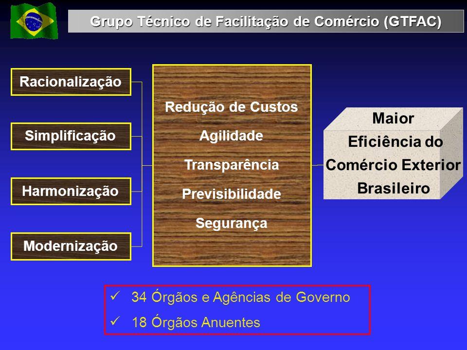 Grupo Técnico de Facilitação de Comércio (GTFAC) Racionalização Simplificação Harmonização Modernização Redução de Custos Agilidade Transparência Prev