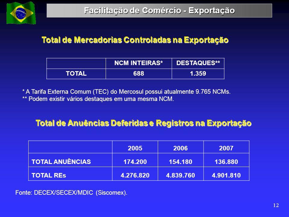 Facilitação de Comércio - Exportação 12 * A Tarifa Externa Comum (TEC) do Mercosul possui atualmente 9.765 NCMs. ** Podem existir vários destaques em