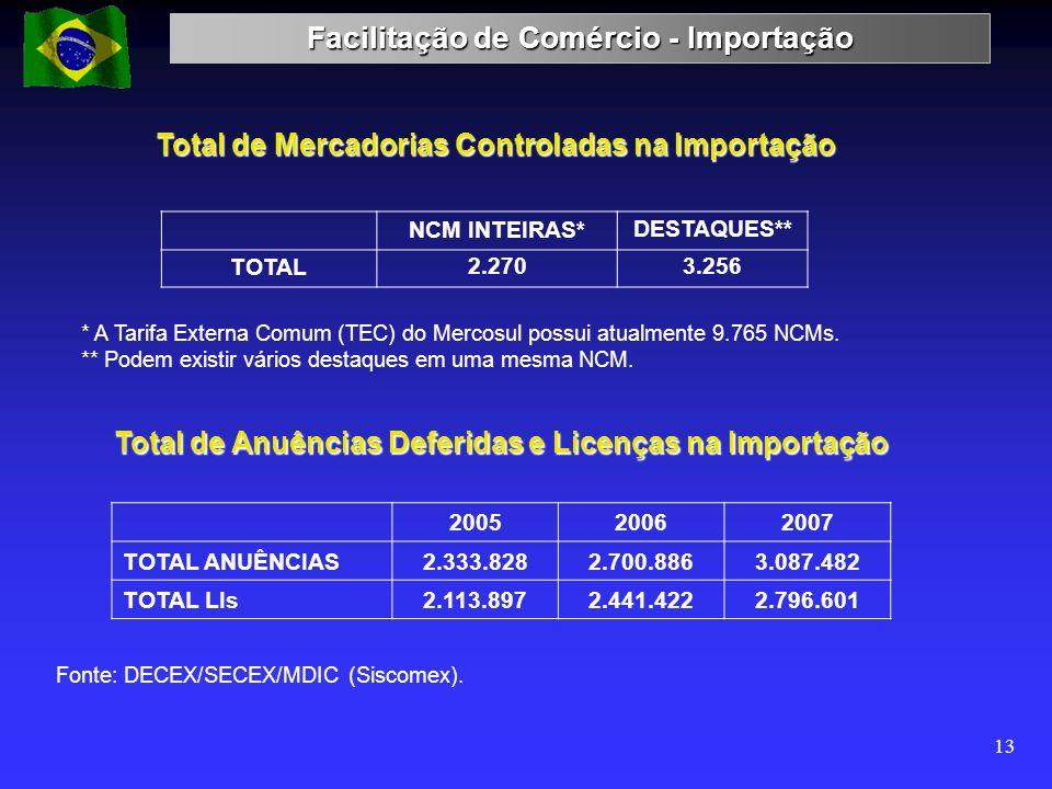 Facilitação de Comércio - Importação 13 * A Tarifa Externa Comum (TEC) do Mercosul possui atualmente 9.765 NCMs. ** Podem existir vários destaques em