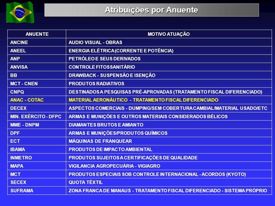 Atribuições por Anuente ANUENTEMOTIVO ATUAÇÃO ANCINEAUDIO VISUAL - OBRAS ANEELENERGIA ELÉTRICA (CORRENTE E POTÊNCIA) ANPPETRÓLEO E SEUS DERIVADOS ANVI