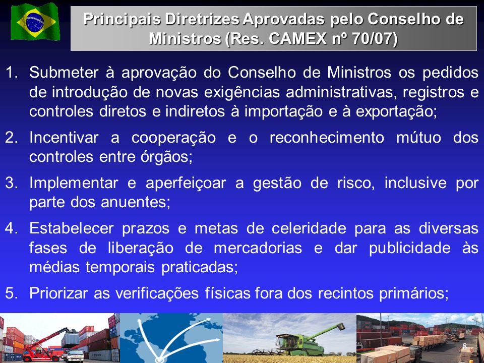 Principais Diretrizes Aprovadas pelo Conselho de Ministros (Res. CAMEX nº 70/07) 1.Submeter à aprovação do Conselho de Ministros os pedidos de introdu