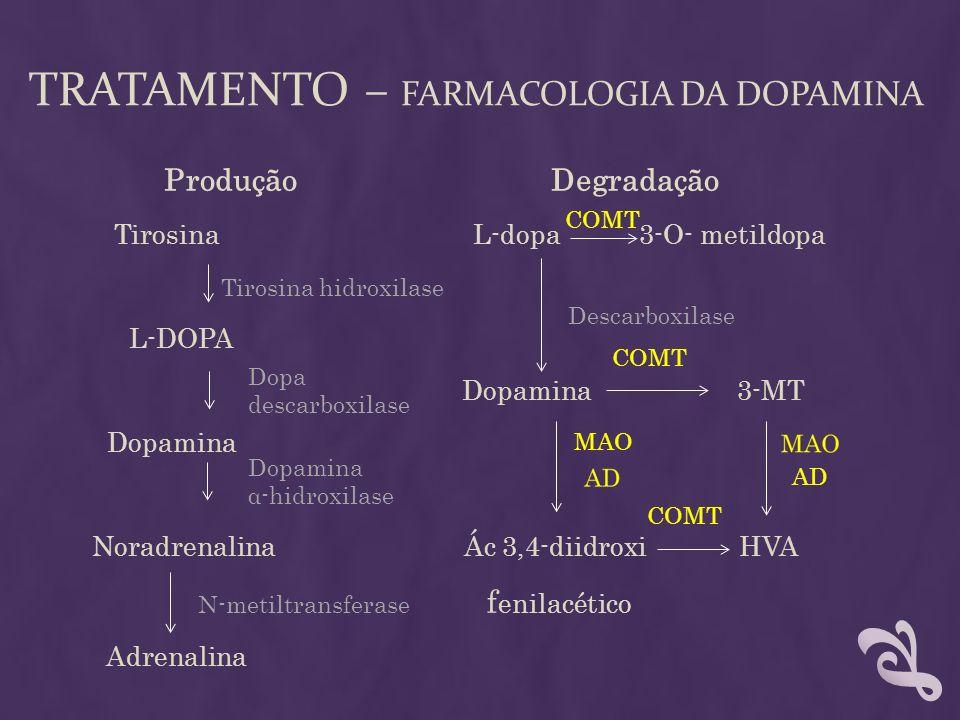 TRATAMENTO – FARMACOLOGIA DA DOPAMINA Produção Degradação Tirosina L-dopa 3-O- metildopa Tirosina hidroxilase L-DOPA Dopamina 3-MT Dopamina Noradrenal