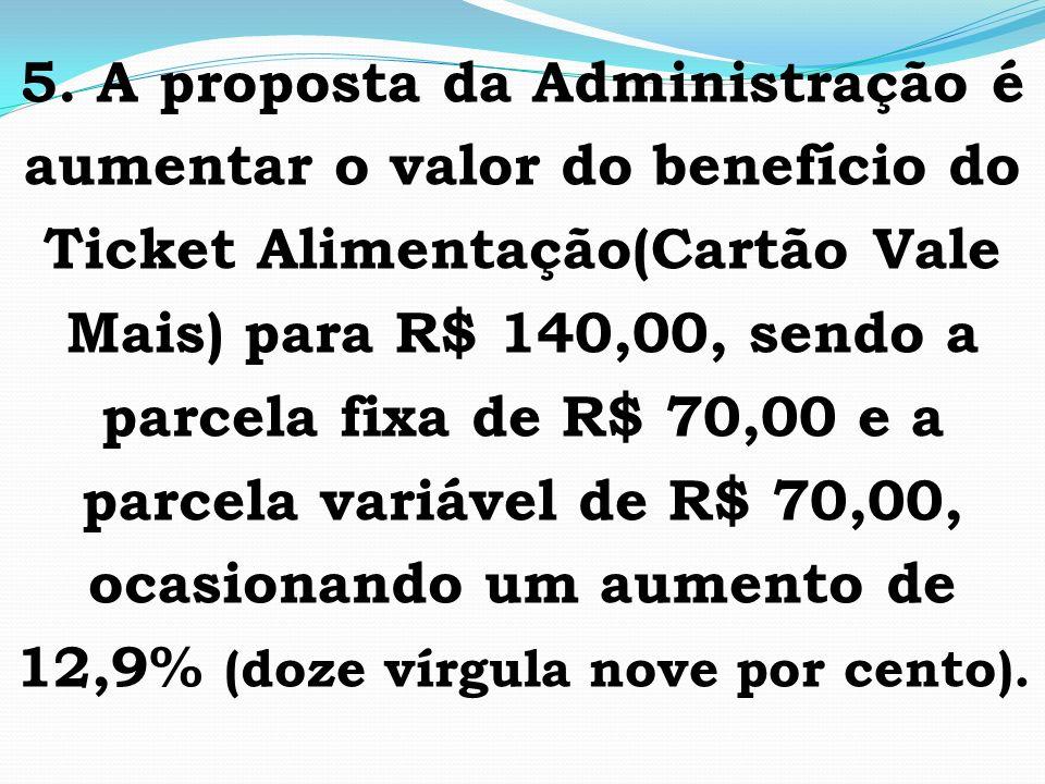 5. A proposta da Administração é aumentar o valor do benefício do Ticket Alimentação(Cartão Vale Mais) para R$ 140,00, sendo a parcela fixa de R$ 70,0