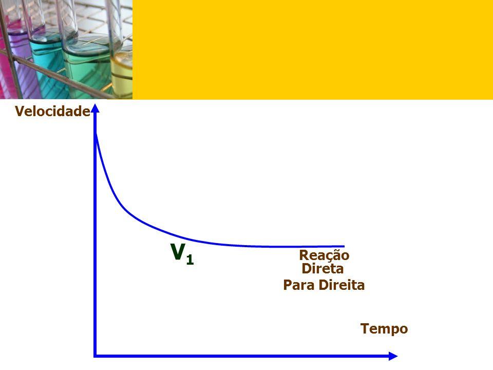 Velocidade Tempo V2V2 Reação Inversa (Reação Para Esquerda)