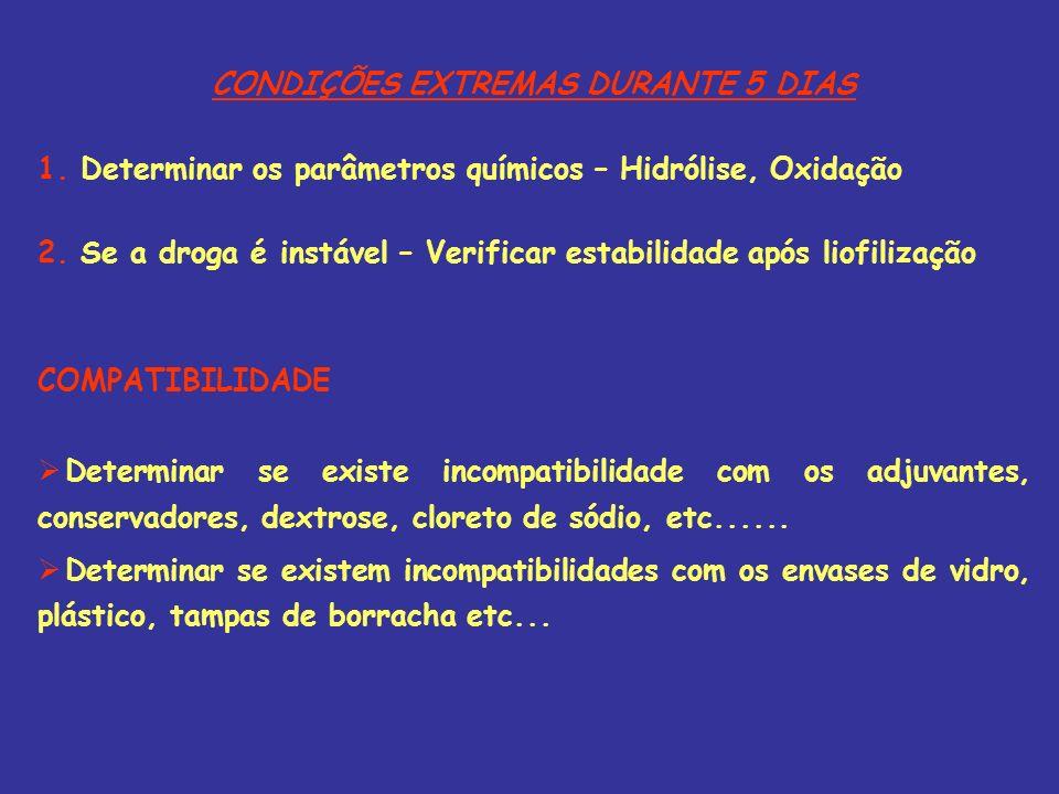 CONDIÇÕES EXTREMAS DURANTE 5 DIAS 1. Determinar os parâmetros químicos – Hidrólise, Oxidação 2. Se a droga é instável – Verificar estabilidade após li