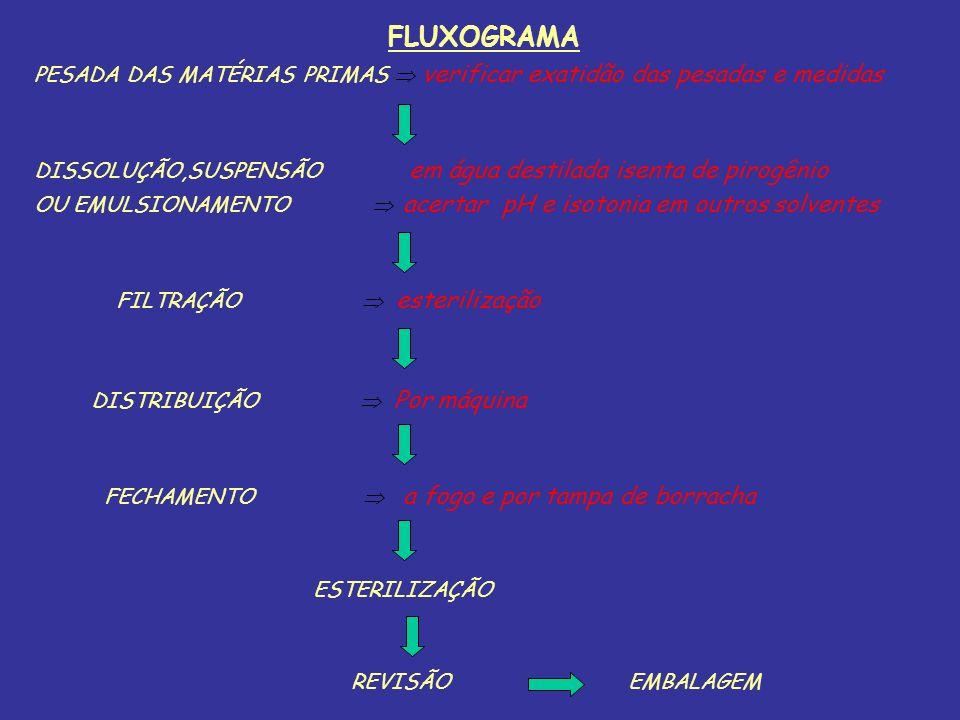 FLUXOGRAMA PESADA DAS MATÉRIAS PRIMAS verificar exatidão das pesadas e medidas DISSOLUÇÃO,SUSPENSÃO em água destilada isenta de pirogênio OU EMULSIONA