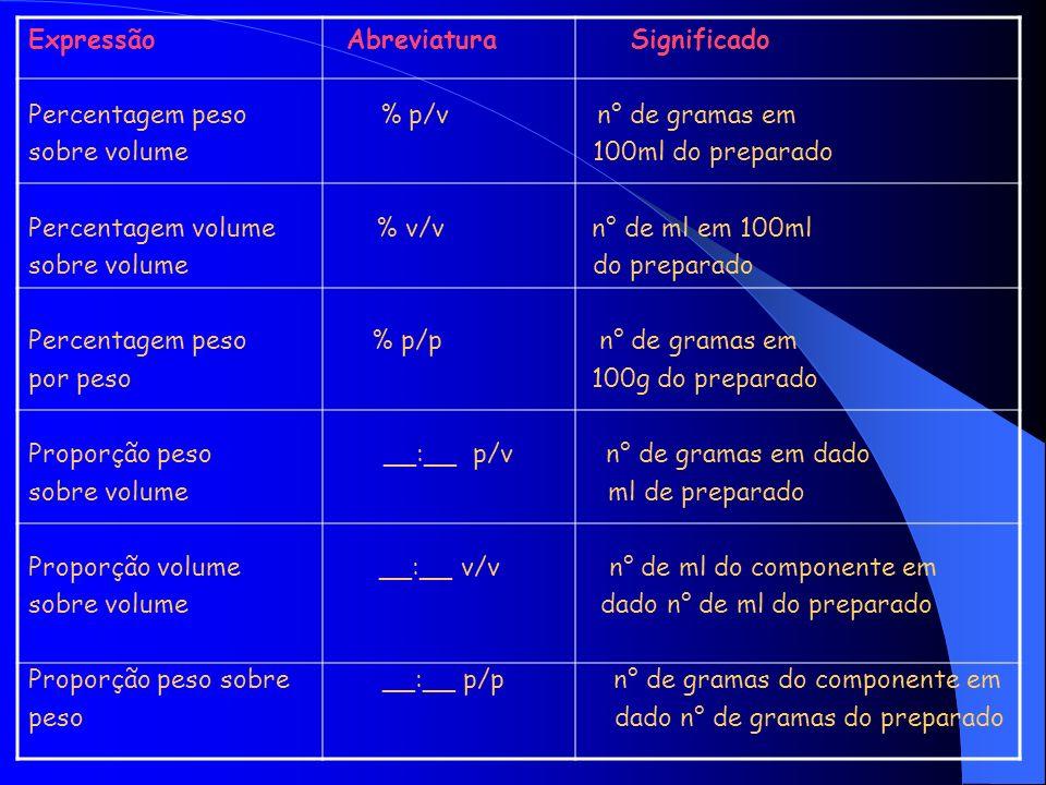 Exemplos : 1 % p/v = 1 g do componente em 100ml do preparado 1 % v/v = 1 ml do componente em 100ml do preparado.