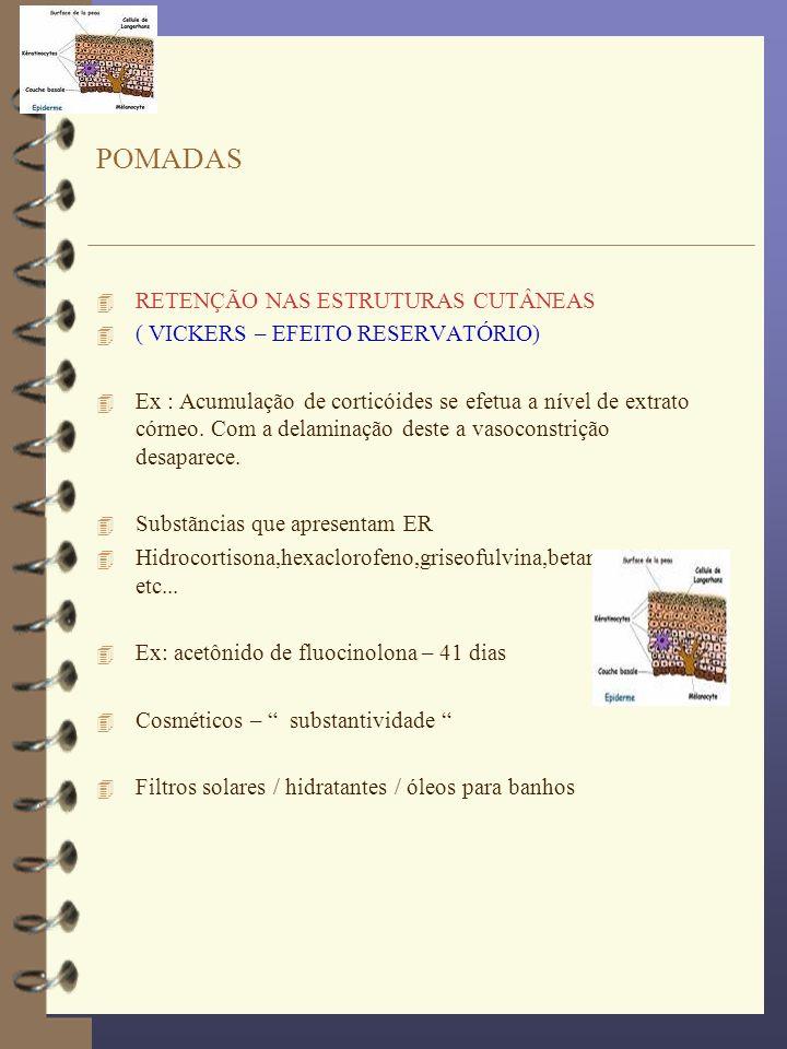4 RETENÇÃO NAS ESTRUTURAS CUTÂNEAS 4 ( VICKERS – EFEITO RESERVATÓRIO) 4 Ex : Acumulação de corticóides se efetua a nível de extrato córneo. Com a dela