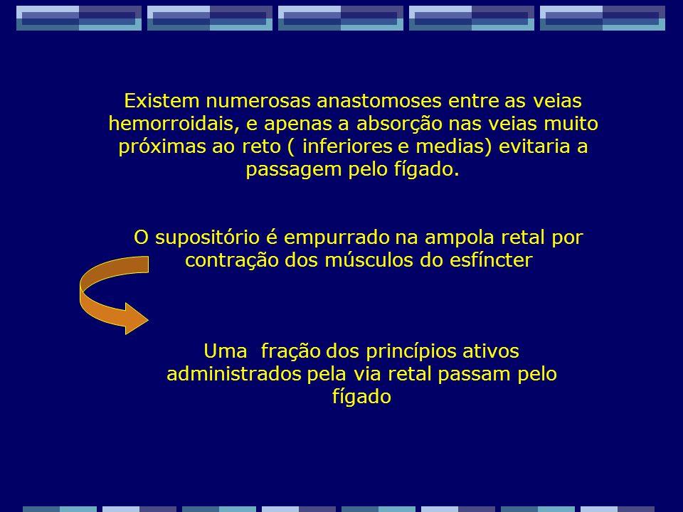 Zaida M F Freitas Farmacêutica – FF/UFRJ ASPECTOS LIGADOS A ABSORÇÃO : FÁRMACOS Solubilidade na água e nos lipídios – A absorção via retal obedece ao mecanismo de Difusão Passiva.Portanto o coeficiente de partilha óleo / água assim como o pka são fatores interferentes no sucesso da absorção.