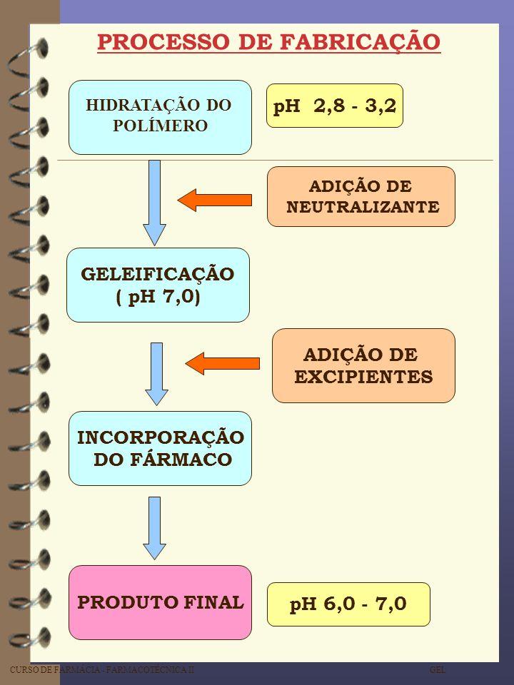 CURSO DE FARMÁCIA - FARMACOTÉCNICA II GEL PROCESSO DE FABRICAÇÃO HIDRATAÇÃO DO POLÍMERO ADIÇÃO DE NEUTRALIZANTE GELEIFICAÇÃO ( pH 7,0) ADIÇÃO DE EXCIP