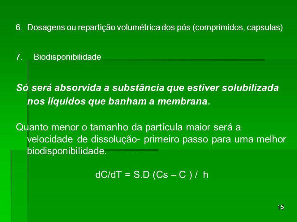 15 6.Dosagens ou repartição volumétrica dos pós (comprimidos, capsulas) 7.