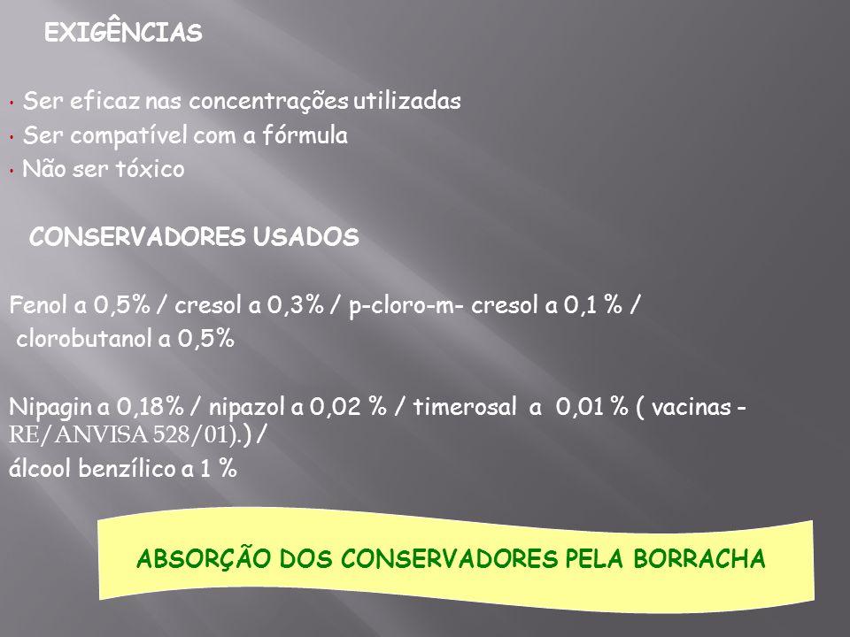 EXIGÊNCIAS Ser eficaz nas concentrações utilizadas Ser compatível com a fórmula Não ser tóxico CONSERVADORES USADOS Fenol a 0,5% / cresol a 0,3% / p-c
