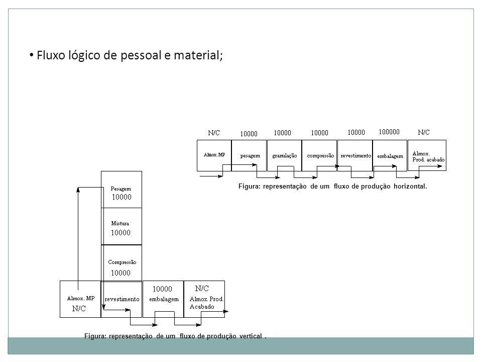 Fluxo lógico de pessoal e material; Figura: representação de um fluxo de produção horizontal. Figura: representação de um fluxo de produção vertical.