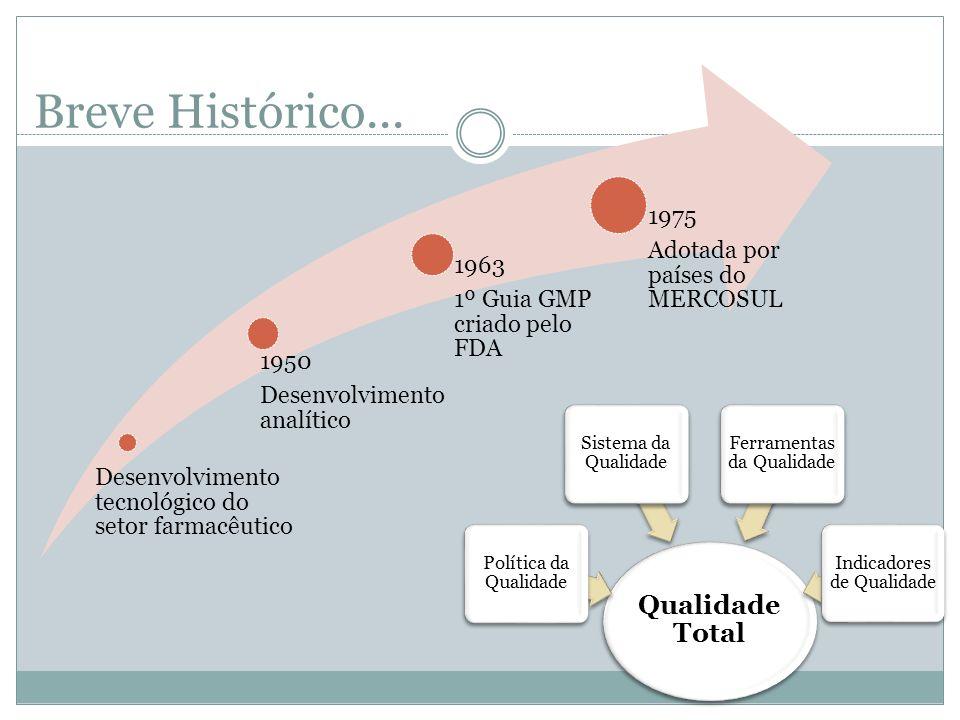 Breve Histórico... Desenvolvimento tecnológico do setor farmacêutico 1950 Desenvolvimento analítico 1963 1º Guia GMP criado pelo FDA 1975 Adotada por