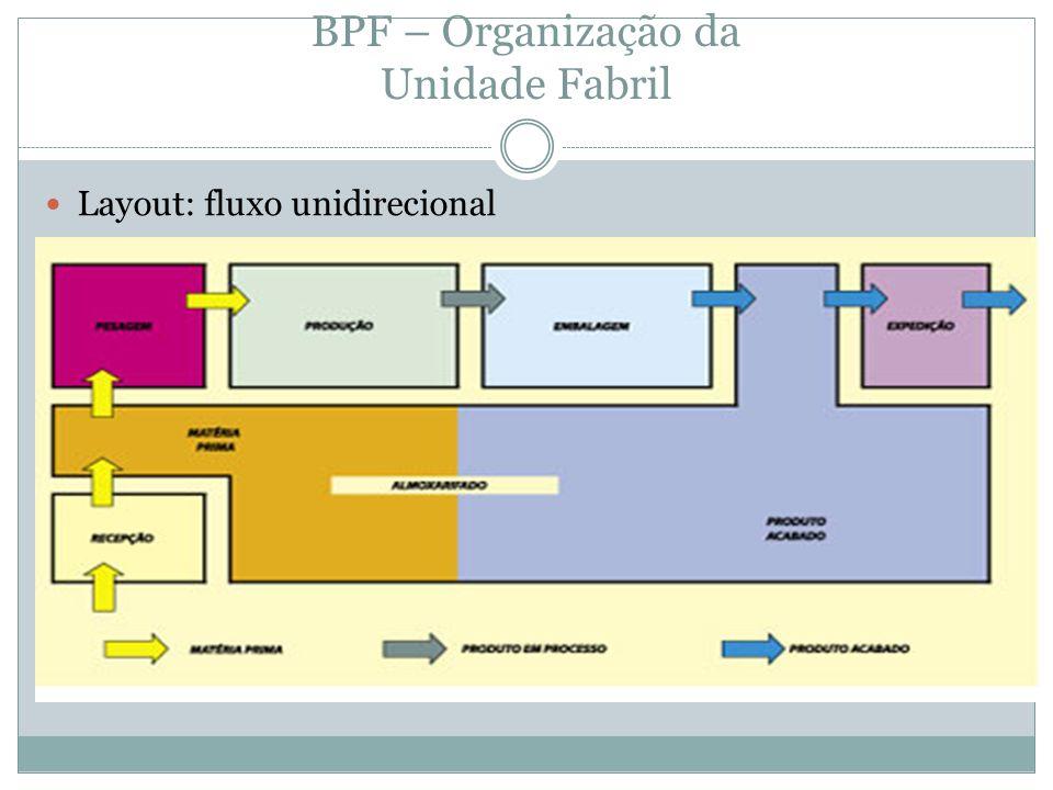 BPF – Organização da Unidade Fabril Layout: fluxo unidirecional