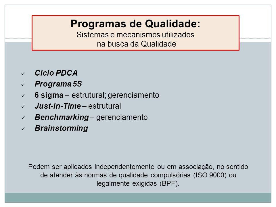 Ciclo PDCA Programa 5S 6 sigma – estrutural; gerenciamento Just-in-Time – estrutural Benchmarking – gerenciamento Brainstorming Programas de Qualidade