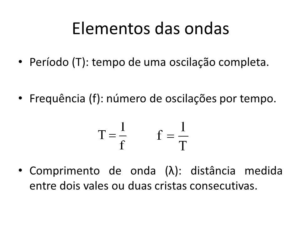 Elementos das ondas Período (T): tempo de uma oscilação completa. Frequência (f): número de oscilações por tempo. Comprimento de onda (λ): distância m