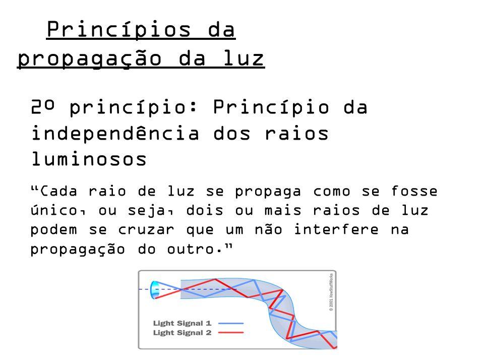 2º princípio: Princípio da independência dos raios luminosos Cada raio de luz se propaga como se fosse único, ou seja, dois ou mais raios de luz podem