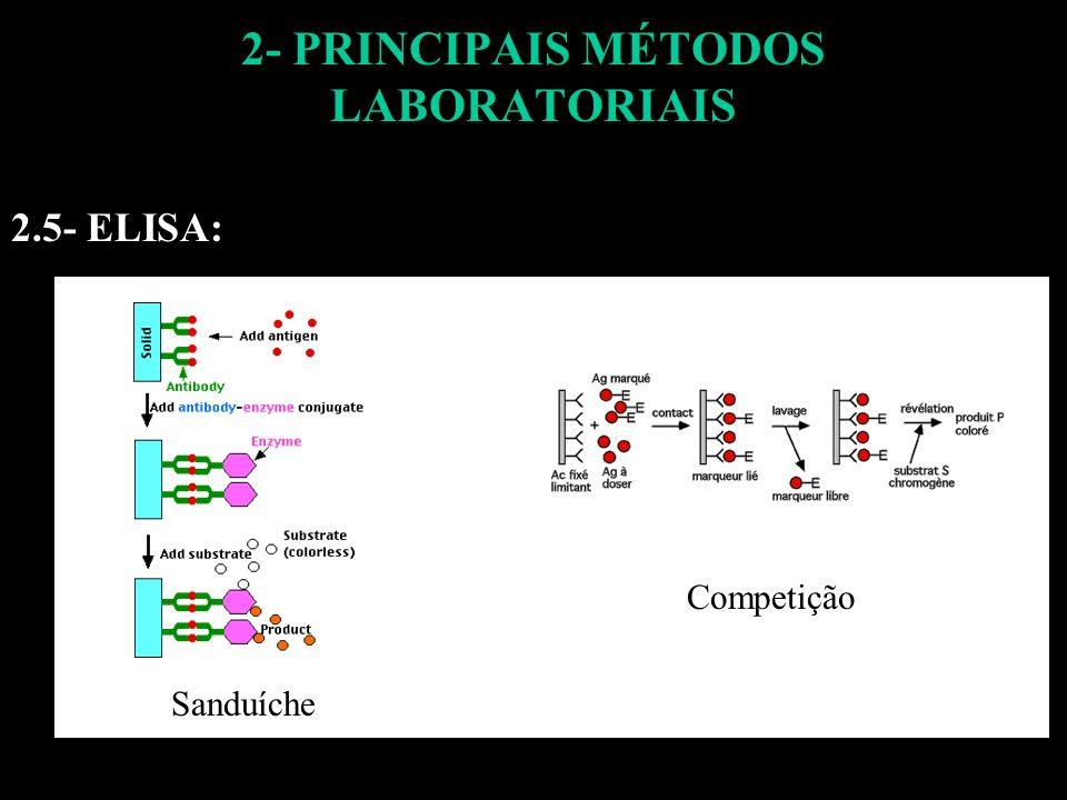 2- PRINCIPAIS MÉTODOS LABORATORIAIS 2.5- ELISA: Sanduíche Competição