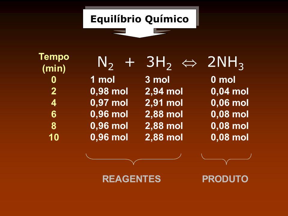 Equilíbrio Químico REAGENTES PRODUTO N 2 + 3H 2 2NH 3 1 mol 0,98 mol 0,97 mol 0,96 mol Tempo (min) 0 2 4 6 8 10 3 mol 2,94 mol 2,91 mol 2,88 mol 0 mol