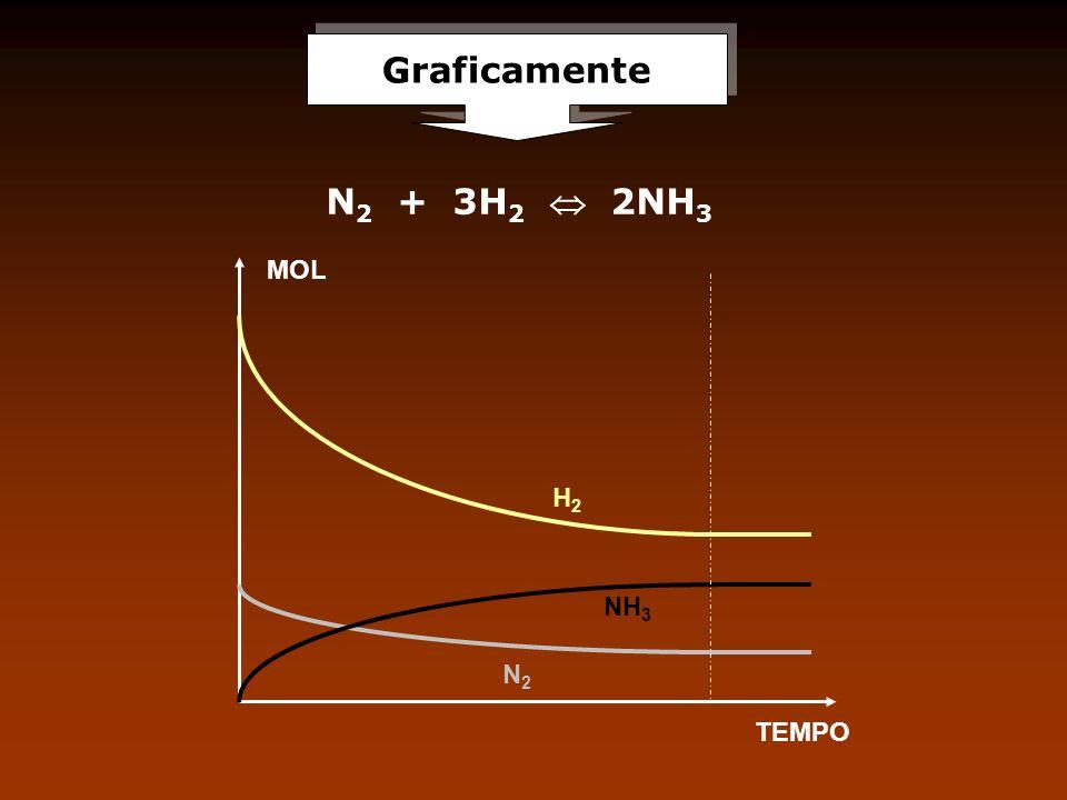 Graficamente MOL TEMPO NH 3 H2H2 N2N2 N 2 + 3H 2 2NH 3
