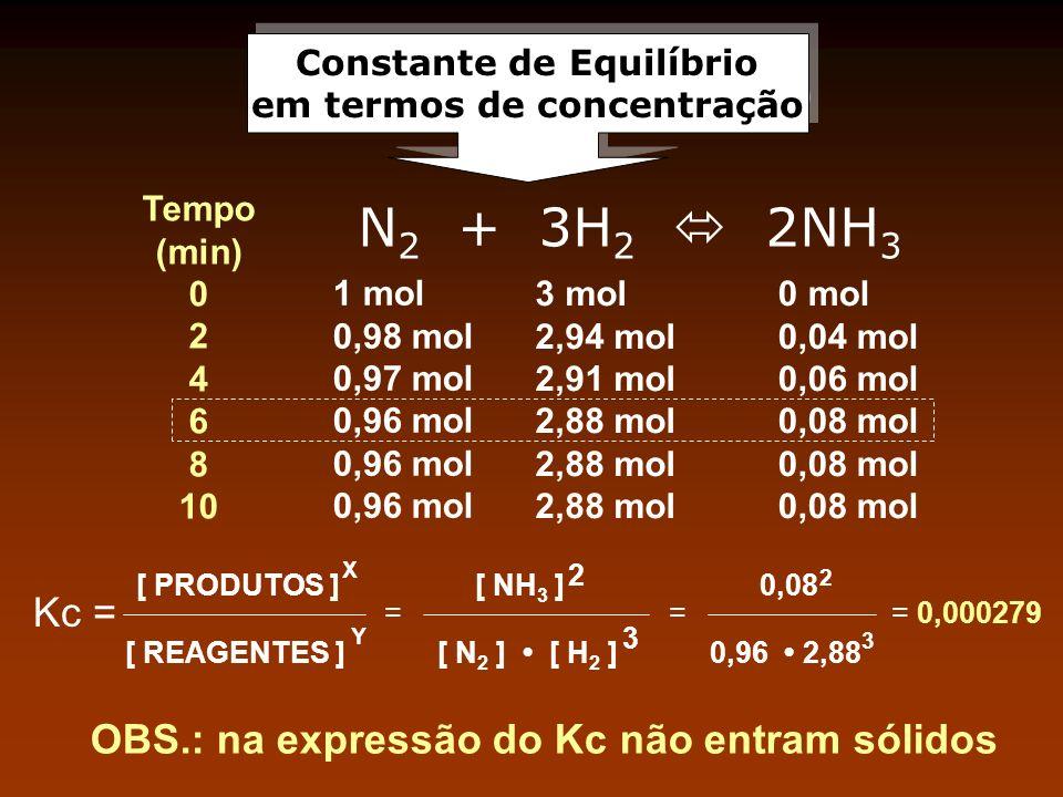 Constante de Equilíbrio em termos de concentração Constante de Equilíbrio em termos de concentração N 2 + 3H 2 2NH 3 Tempo (min) 0 2 4 6 8 10 Kc = [ P