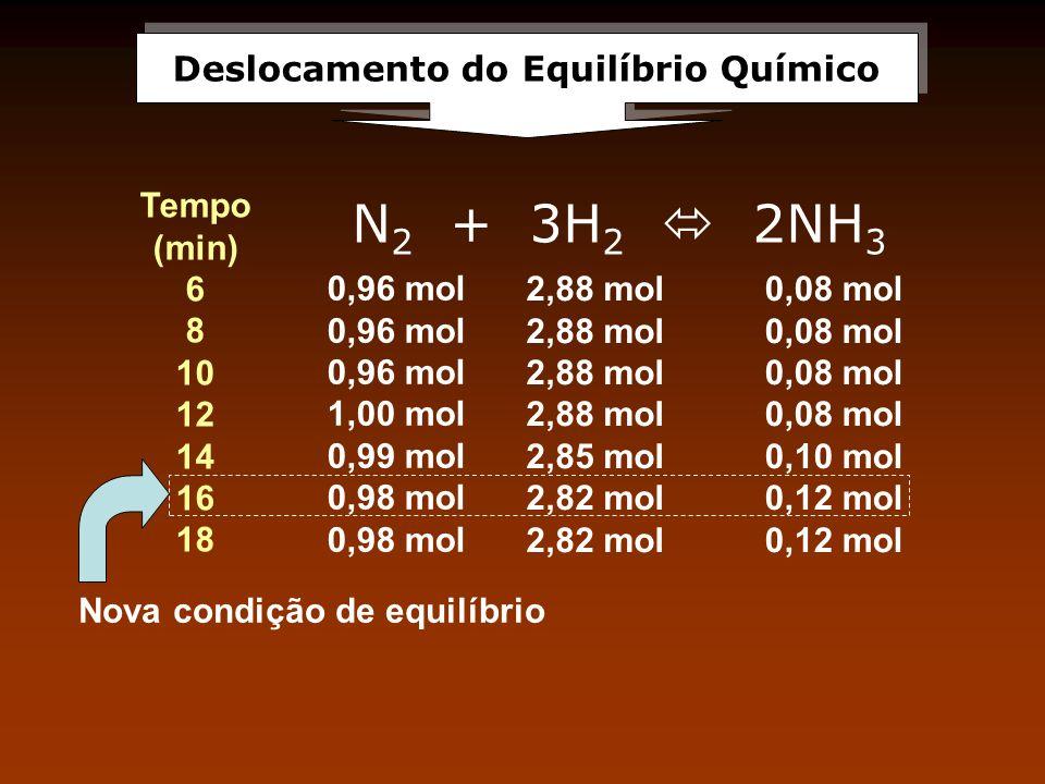 Deslocamento do Equilíbrio Químico N 2 + 3H 2 2NH 3 Tempo (min) 6 8 10 12 14 16 18 0,96 mol 1,00 mol 0,99 mol 0,98 mol 2,88 mol 2,85 mol 2,82 mol 0,08