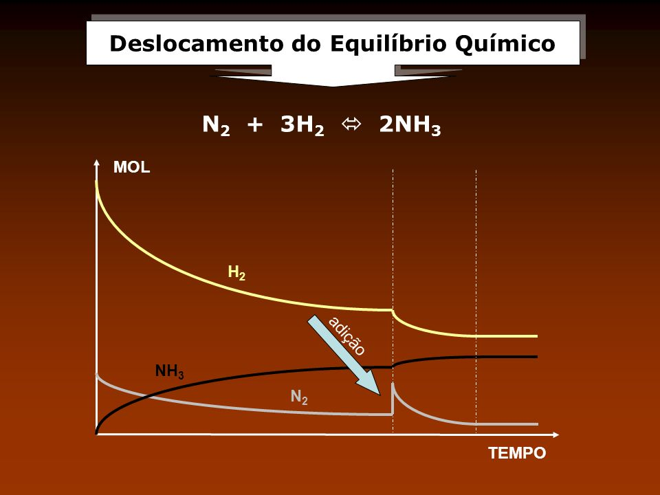 MOL TEMPO NH 3 H2H2 N2N2 N 2 + 3H 2 2NH 3 adição Deslocamento do Equilíbrio Químico