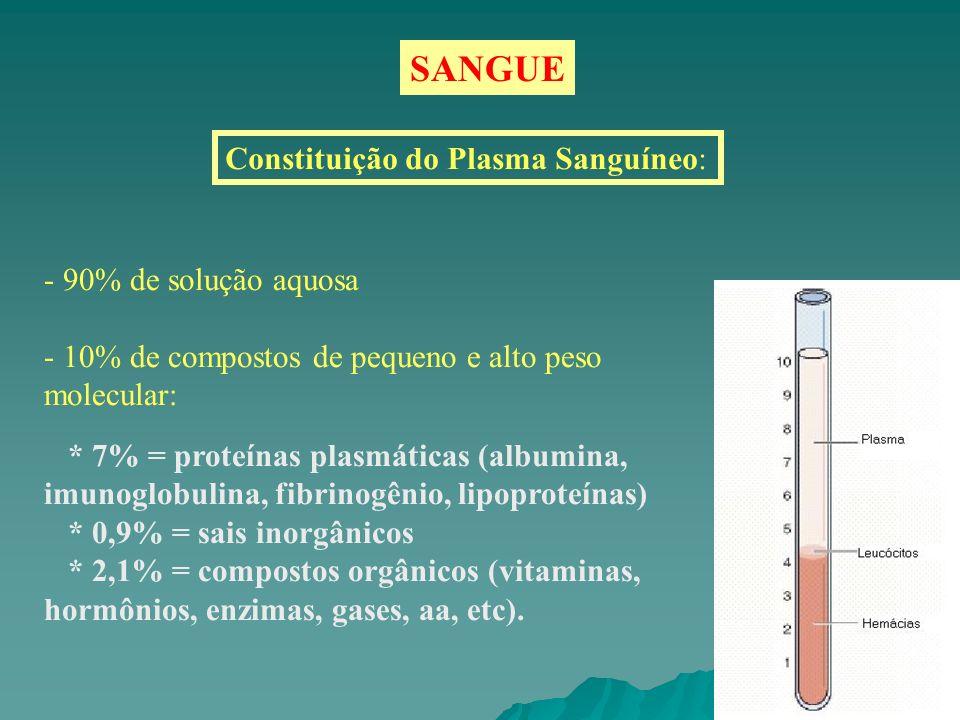 Constituição do Plasma Sanguíneo: - 90% de solução aquosa - 10% de compostos de pequeno e alto peso molecular: * 7% = proteínas plasmáticas (albumina,