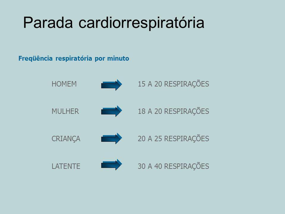 Parada cardiorrespiratória Freqüência respiratória por minuto HOMEM15 A 20 RESPIRAÇÕES MULHER18 A 20 RESPIRAÇÕES CRIANÇA20 A 25 RESPIRAÇÕES LATENTE30