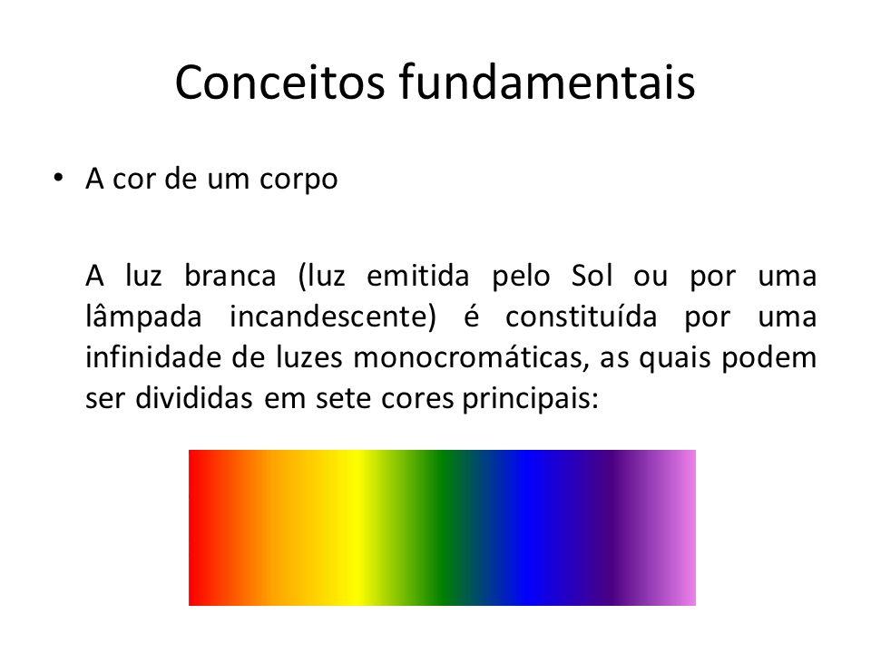 Conceitos fundamentais A cor de um corpo
