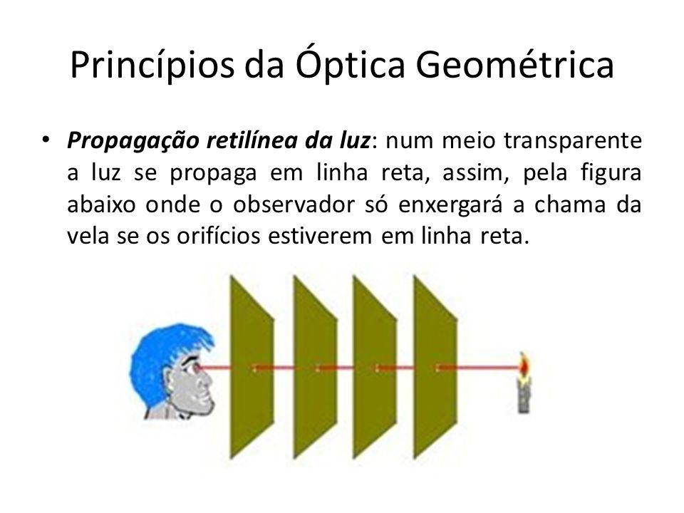 Princípios da Óptica Geométrica Propagação retilínea da luz A projeção da sombra (S) de um corpo (C) por uma fonte (F) sobre um anteparo (A) evidencia que a luz se propaga em linha reta.