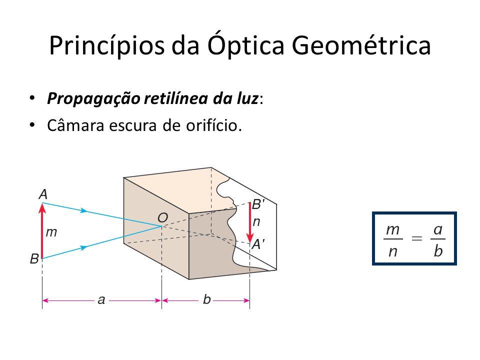 Princípios da Óptica Geométrica Propagação retilínea da luz: Câmara escura de orifício.