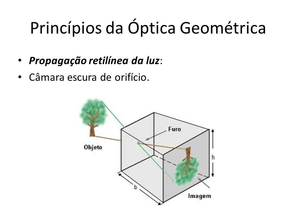 Princípios da Óptica Geométrica Princípio da reversibilidade dos raios de luz: a trajetória seguida pela luz independe do sentido de sua propagação.