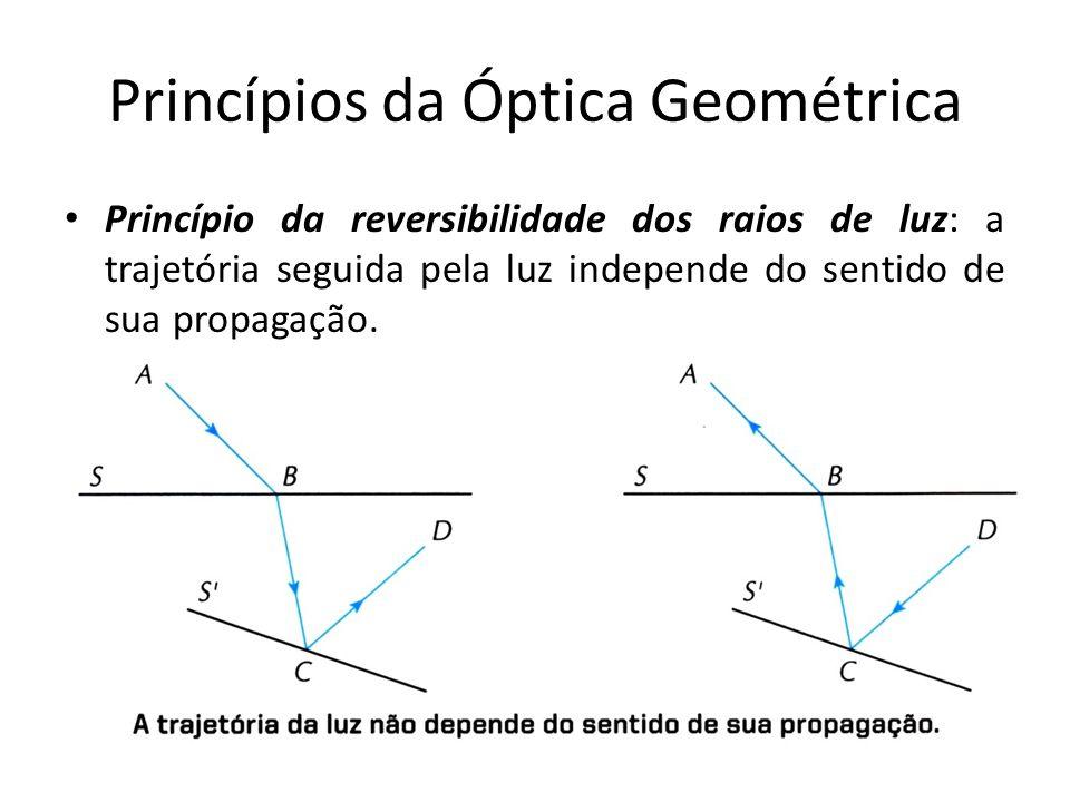 Princípios da Óptica Geométrica Princípio da independência dos raios de luz: quando raios de luz se cruzam, cada um deles segue seu trajeto como se os outros não existissem.