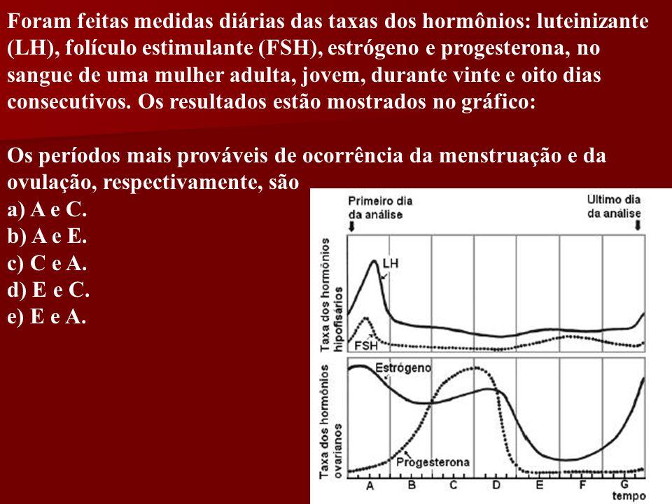Foram feitas medidas diárias das taxas dos hormônios: luteinizante (LH), folículo estimulante (FSH), estrógeno e progesterona, no sangue de uma mulher