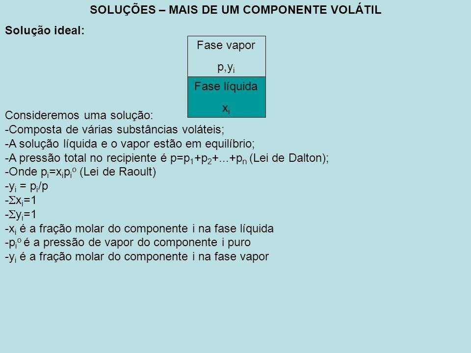 SOLUÇÕES – MAIS DE UM COMPONENTE VOLÁTIL Solução ideal: Consideremos uma solução: -Composta de várias substâncias voláteis; -A solução líquida e o vapor estão em equilíbrio; -A pressão total no recipiente é p=p 1 +p 2 +...+p n (Lei de Dalton); -Onde p i =x i p i o (Lei de Raoult) -y i = p i /p - x i =1 - y i =1 -x i é a fração molar do componente i na fase líquida -p i o é a pressão de vapor do componente i puro -y i é a fração molar do componente i na fase vapor Fase vapor p,y i Fase líquida x i