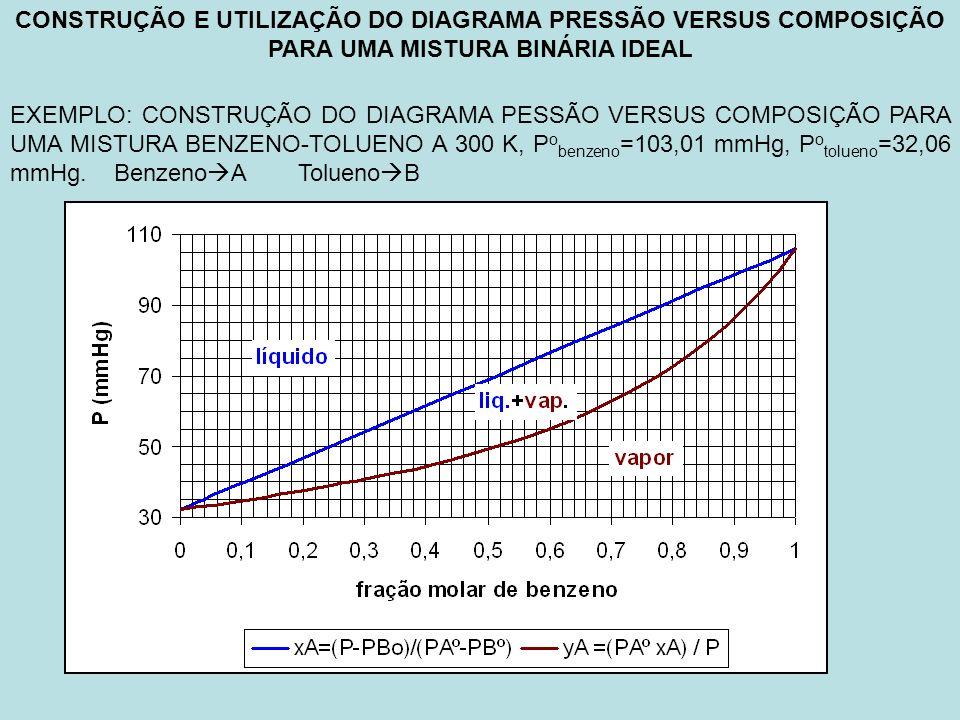 CONSTRUÇÃO E UTILIZAÇÃO DO DIAGRAMA PRESSÃO VERSUS COMPOSIÇÃO PARA UMA MISTURA BINÁRIA IDEAL EXEMPLO: CONSTRUÇÃO DO DIAGRAMA PESSÃO VERSUS COMPOSIÇÃO PARA UMA MISTURA BENZENO-TOLUENO A 300 K, P o benzeno =103,01 mmHg, P o tolueno =32,06 mmHg.